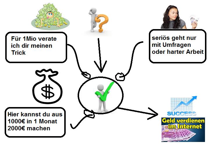 online arbeiten und geld verdienen