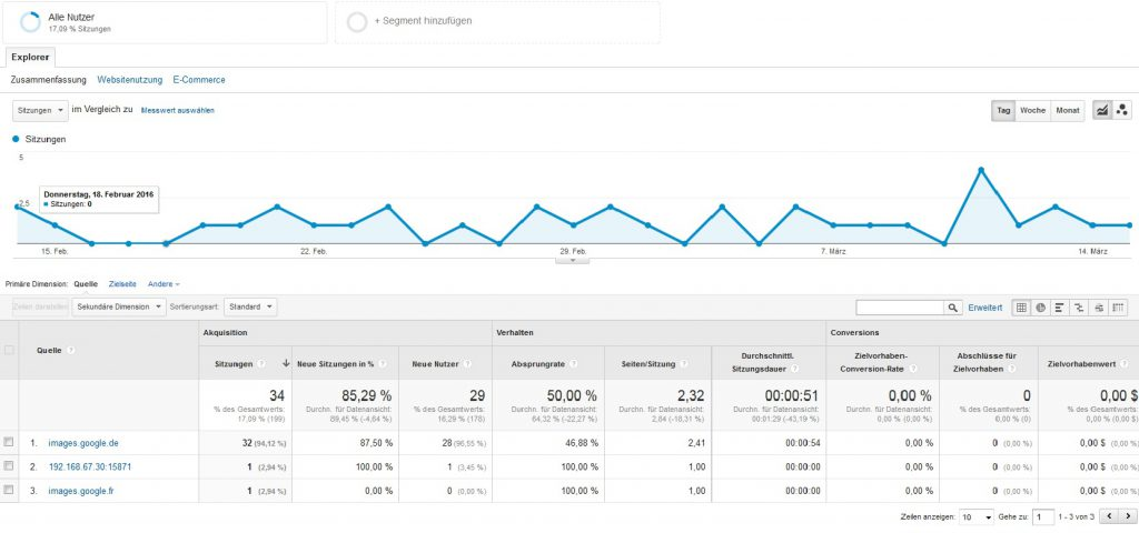 Google Analytics Geiler Traffic durch Bilder
